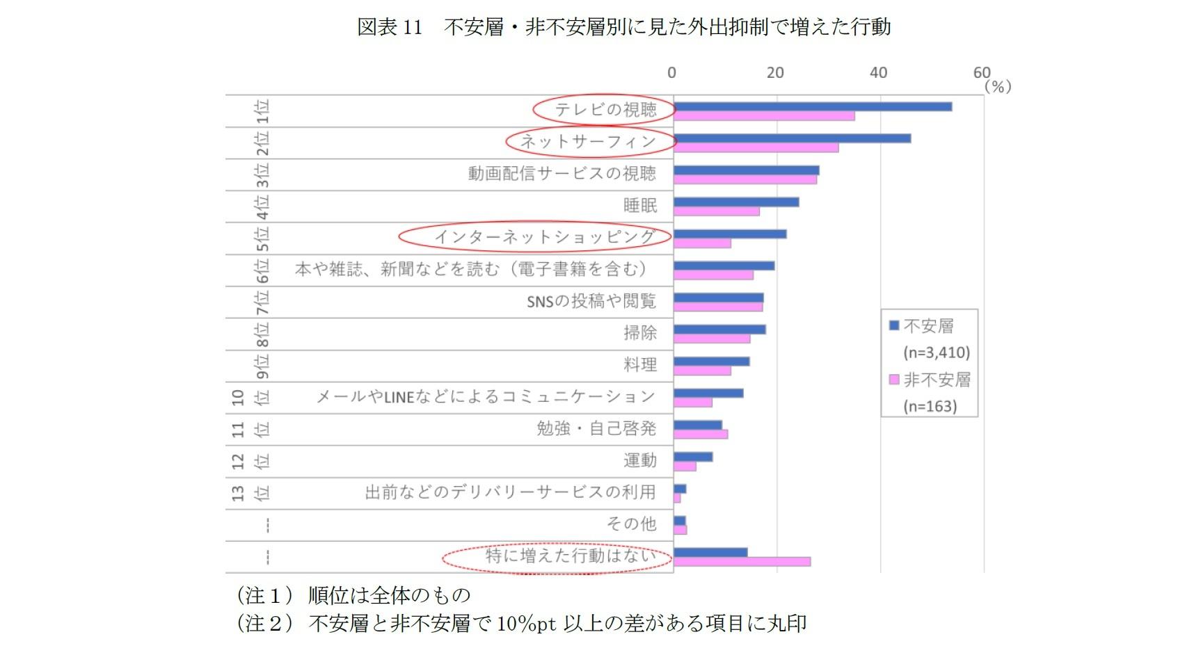 図表11 不安層・非不安層別に見た外出抑制で増えた行動