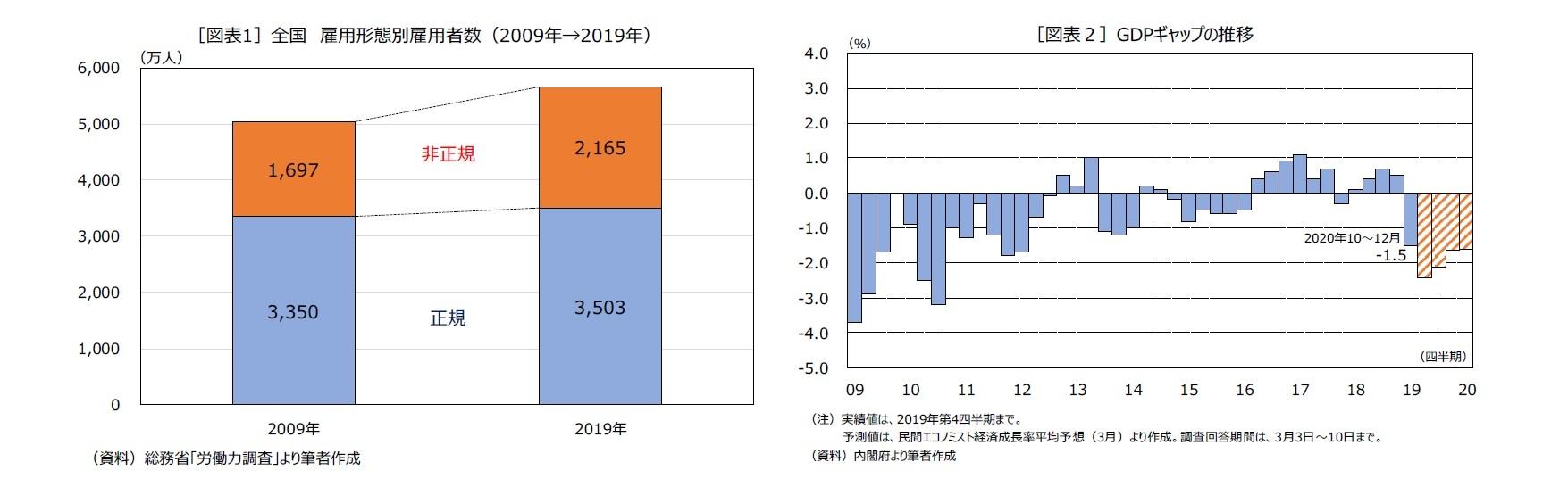 [図表1]全国雇用形態別雇用者数(2009年→2019年)/[図表2]GDPギャップの推移