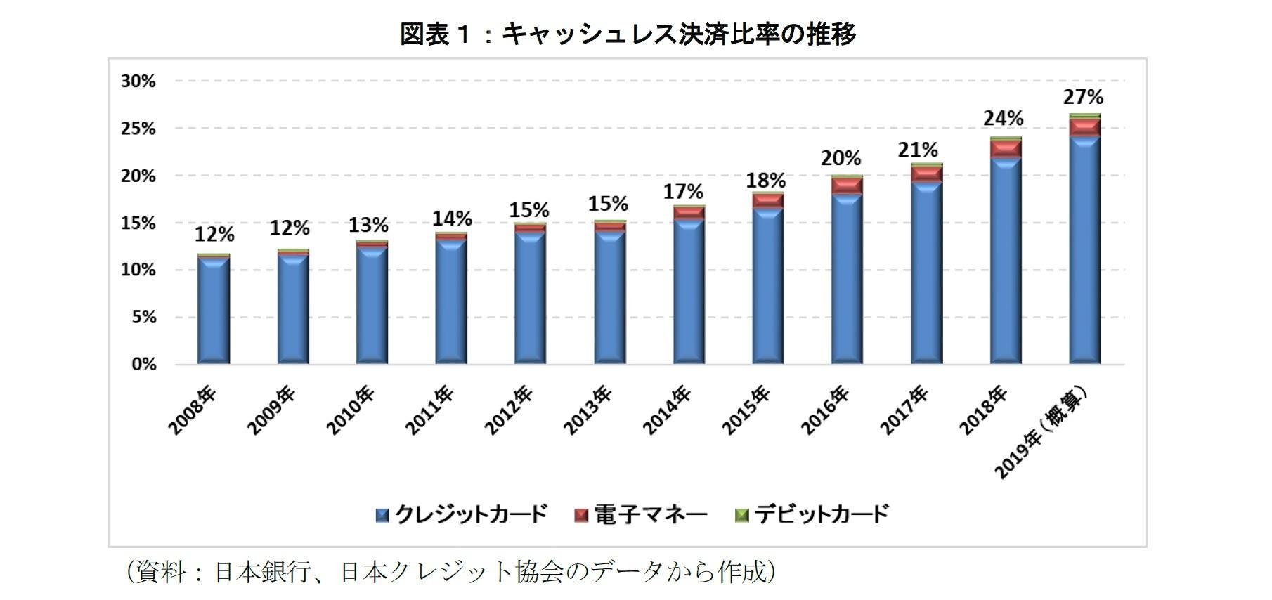 図表1:キャッシュレス決済比率の推移