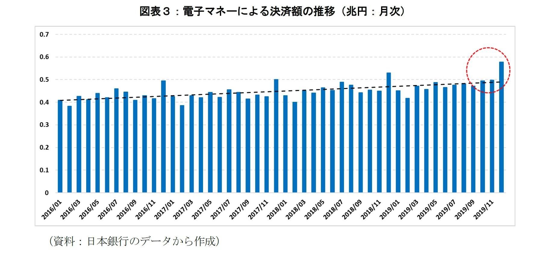 図表3:電子マネーによる決済額の推移(兆円:月次)