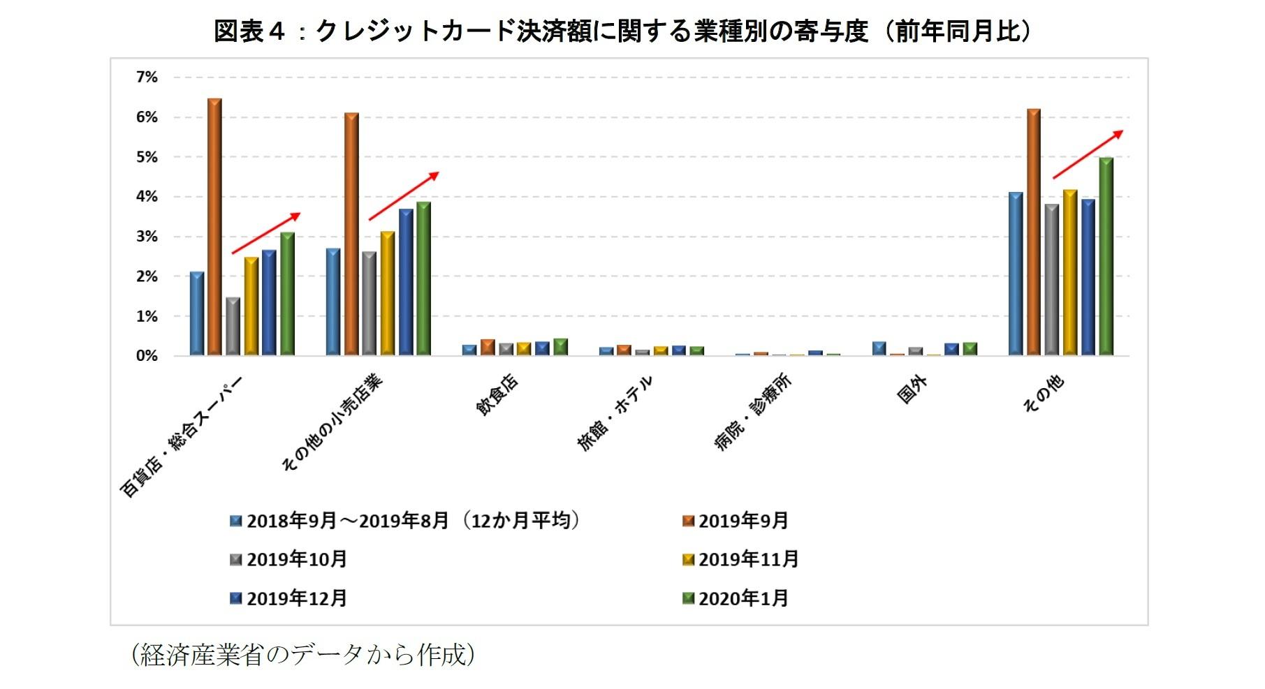 図表4:クレジットカード決済額に関する業種別の寄与度(前年同月比)