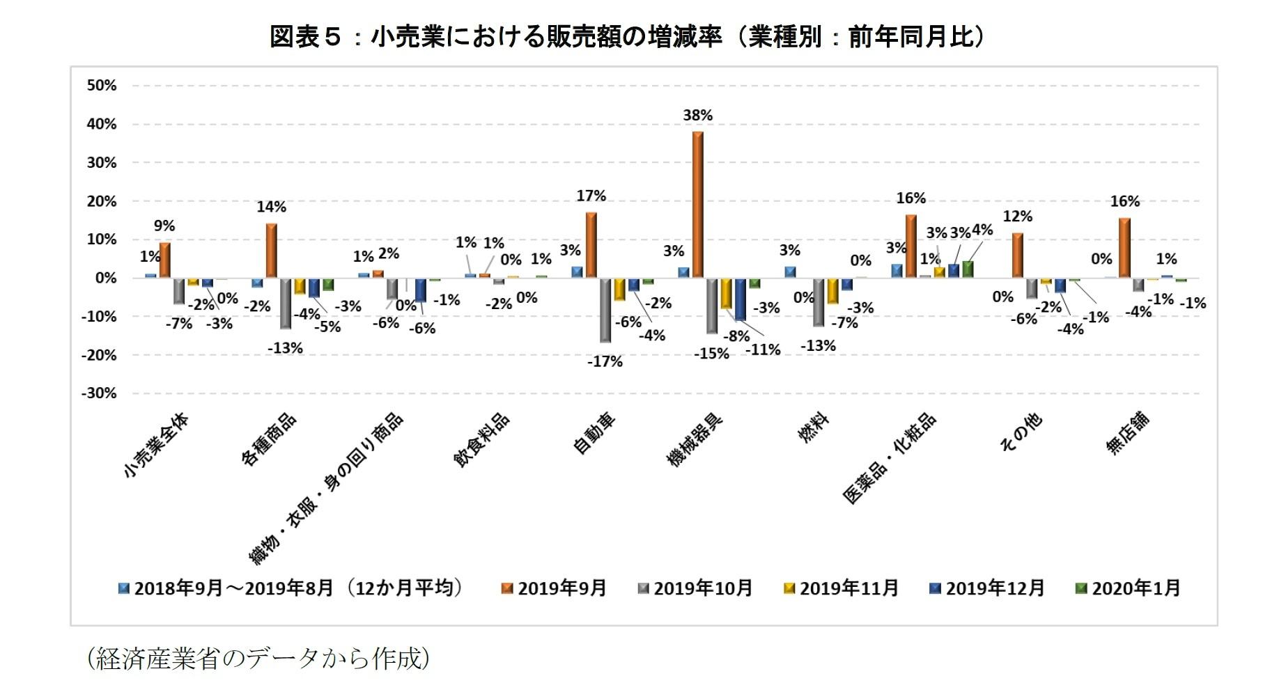 図表5:小売業における販売額の増減率(業種別:前年同月比)