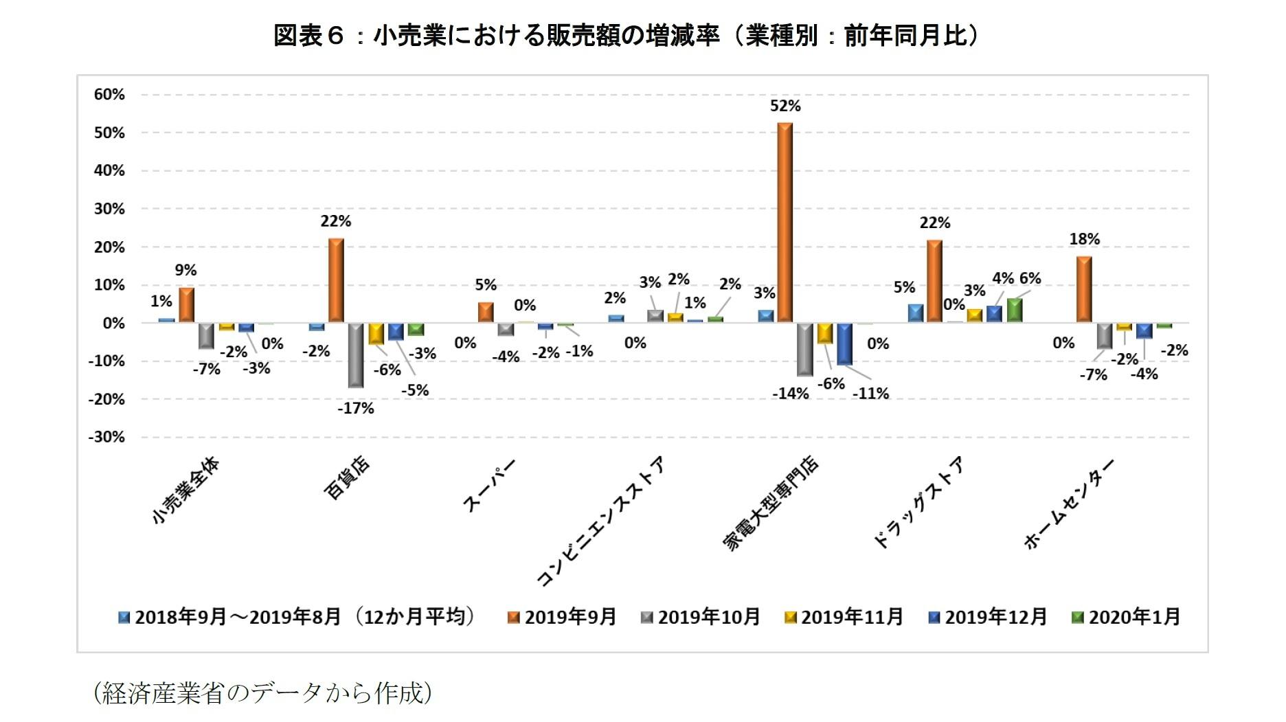 図表6:小売業における販売額の増減率(業種別:前年同月比)