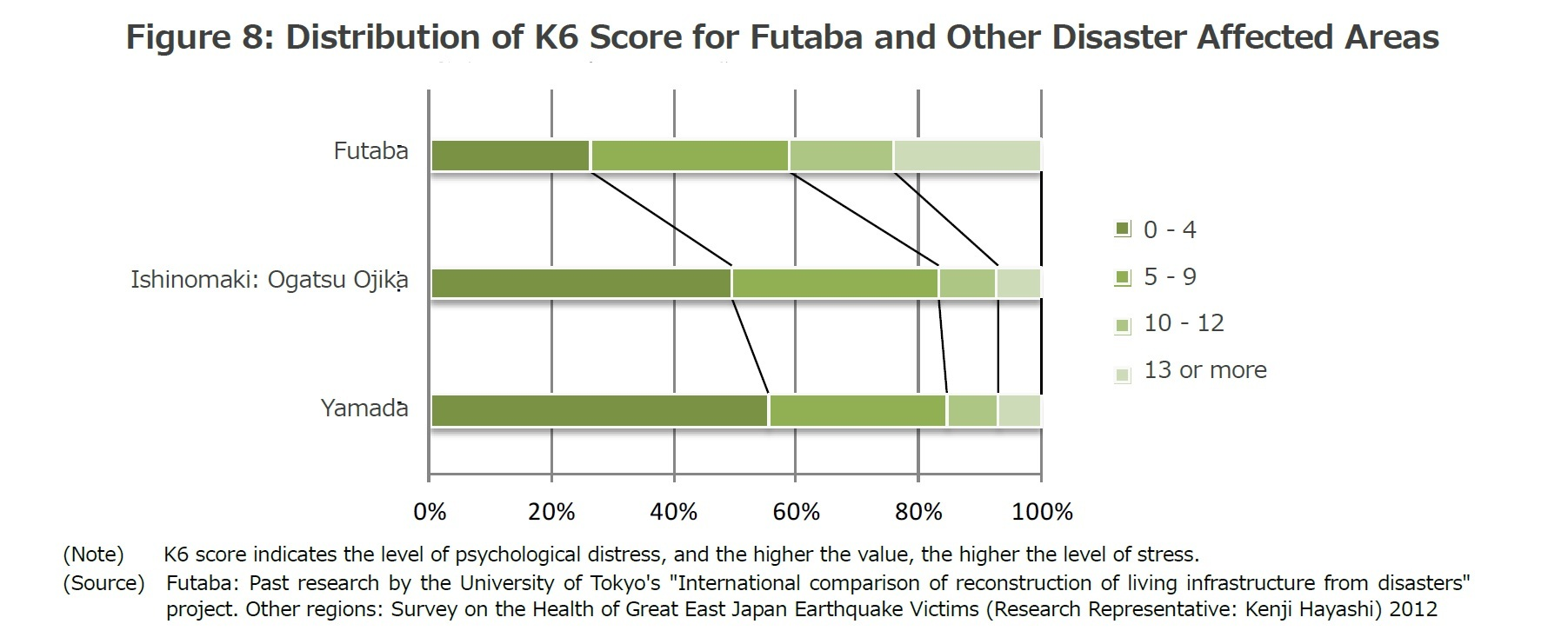 Figure 8: Distribution of K6 Score for Futaba and Other Disaster Affected Areas