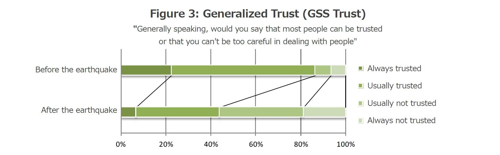 Figure 3: Generalized Trust (GSS Trust)