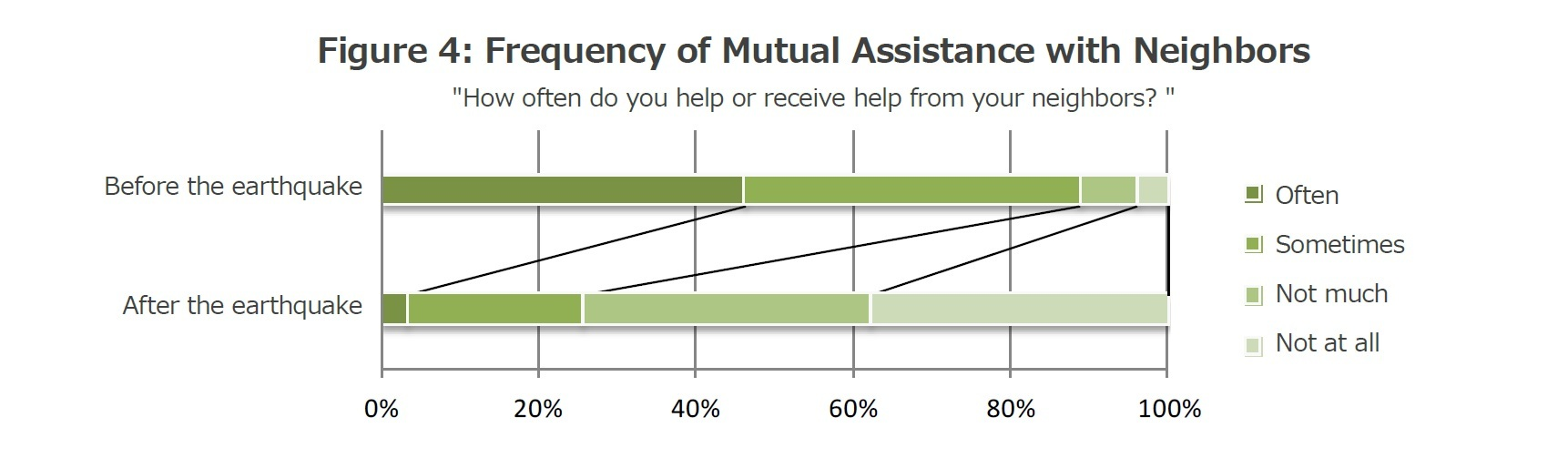 Figure 4: Frequency of Mutual Assistance with Neighbors