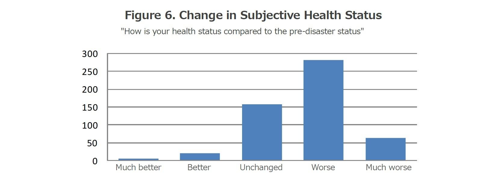 Figure 6. Change in Subjective Health Status