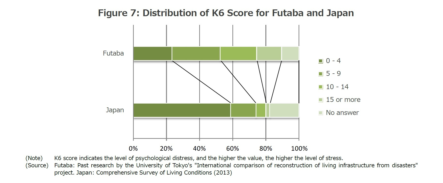 Figure 7: Distribution of K6 Score for Futaba and Japan