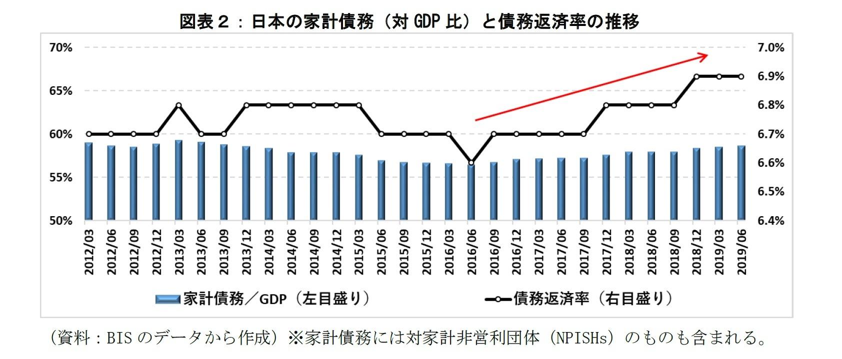 図表2:日本の家計債務と債務返済率の推移