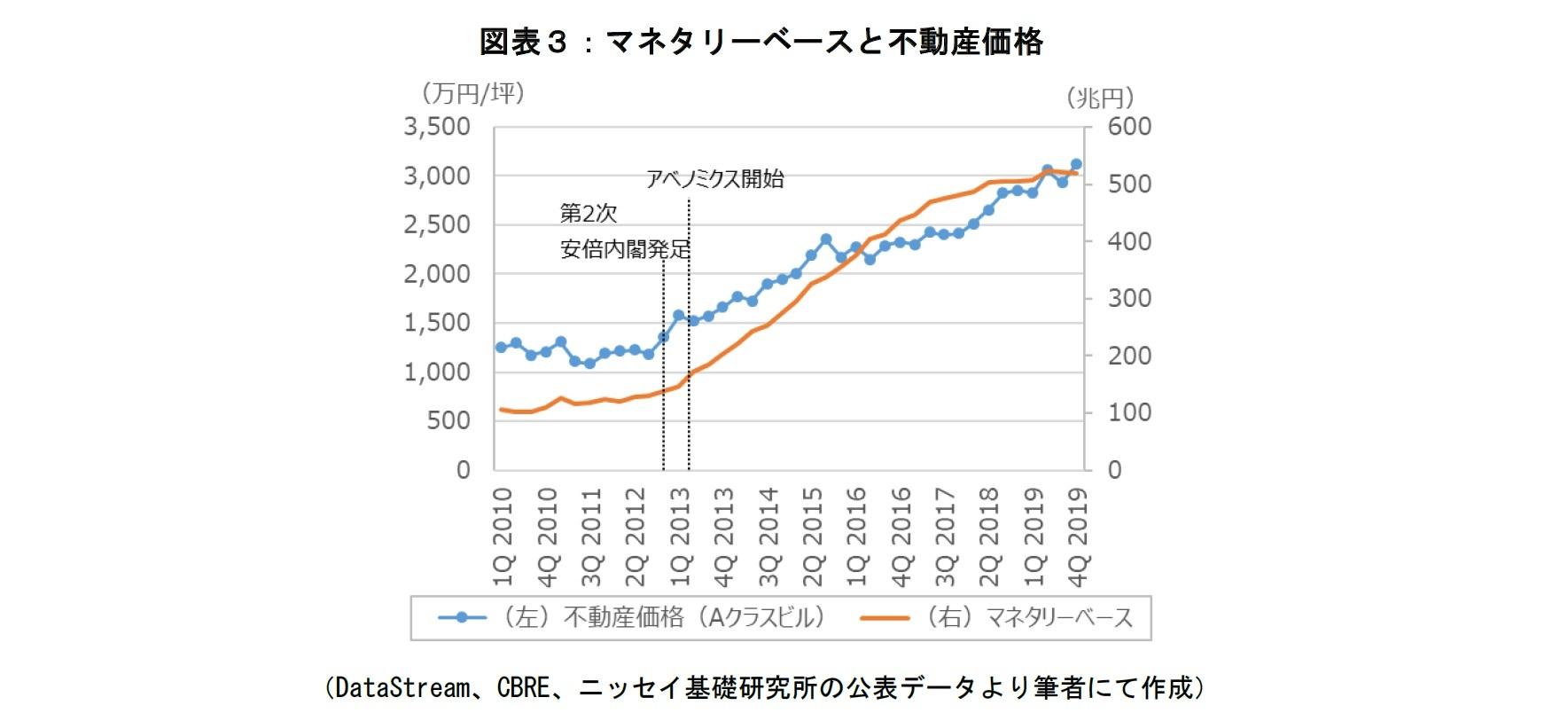 図表3:マネタリーベースと不動産価格