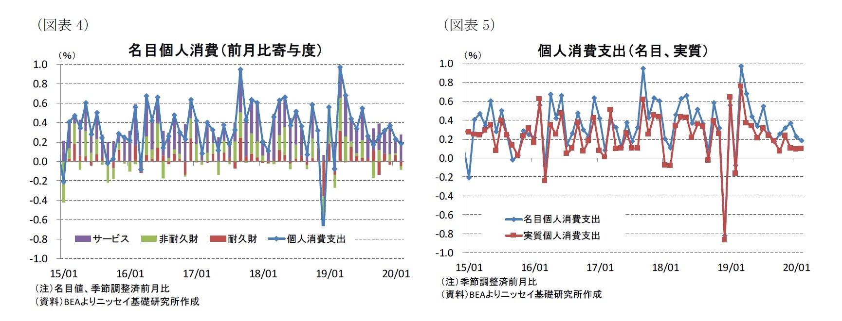 (図表4)名目個人消費(前月比寄与度)/(図表5)個人消費支出(名目、実質)