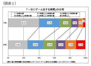 (図表1)「一日にゲームをする時間」の分布