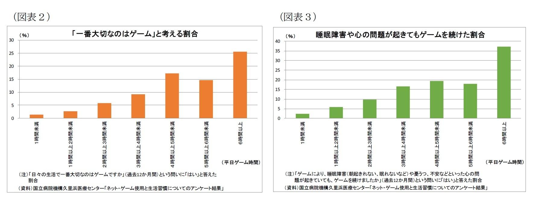 (図表2「一番大切なのはゲーム」と考える割合)/(図表3)睡眠障害や心の問題が起きてもゲームを続けた割合