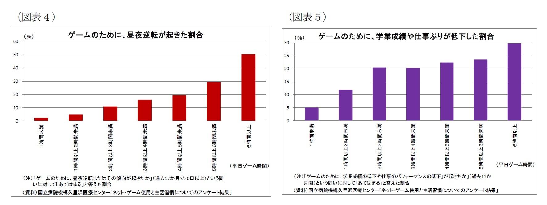 (図表4)ゲームのために、昼夜逆転が起きた割合/(図表5)ゲームのために、学業成績や仕事ぶりが低下した割合