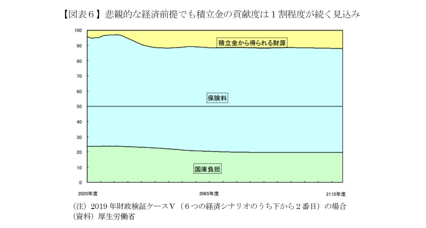 【図表6】悲観的な経済前提でも積立金の貢献度は1割程度が続く見込み