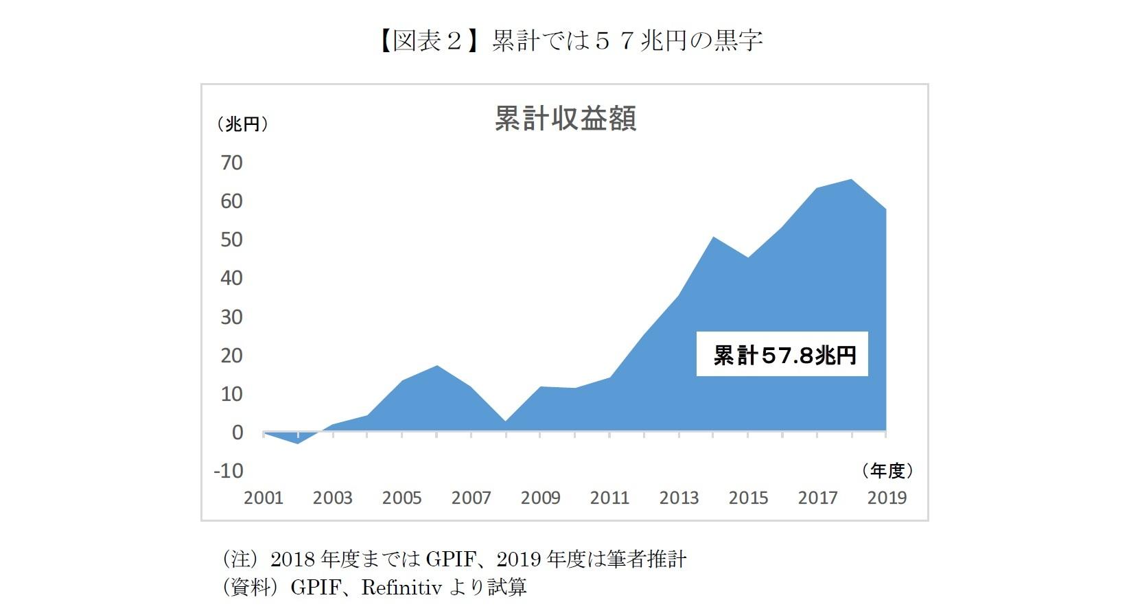 【図表2】累計では57兆円の黒字