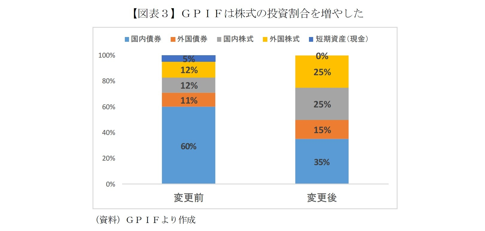 【図表3】GPIFは株式の投資割合を増やした