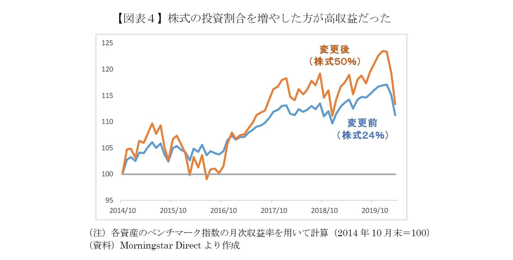 【図表4】株式の投資割合を増やした方が高収益だった