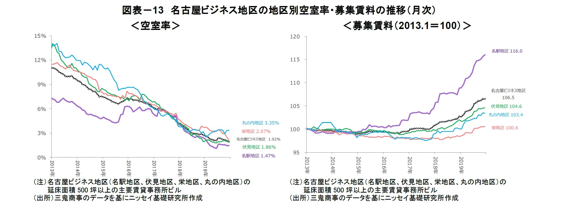 図表-13 名古屋ビジネス地区の地区別空室率・募集賃料の推移(月次)