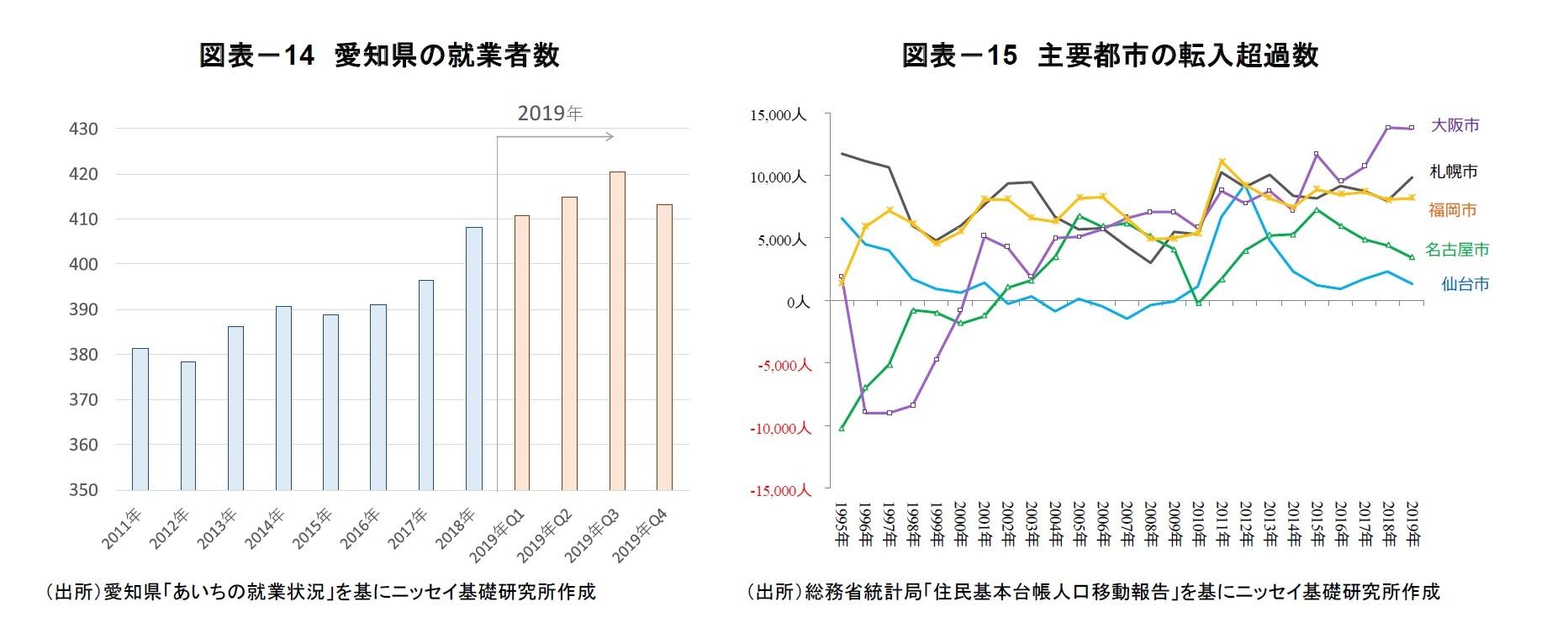 図表-14 愛知県の就業者数/図表-15 主要都市の転入超過数