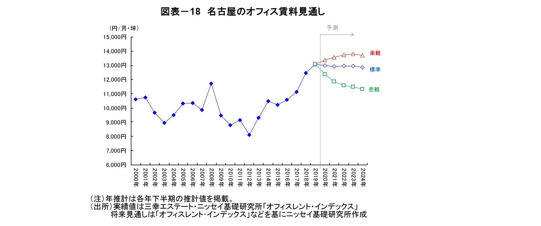 図表-18 名古屋のオフィス賃料見通し