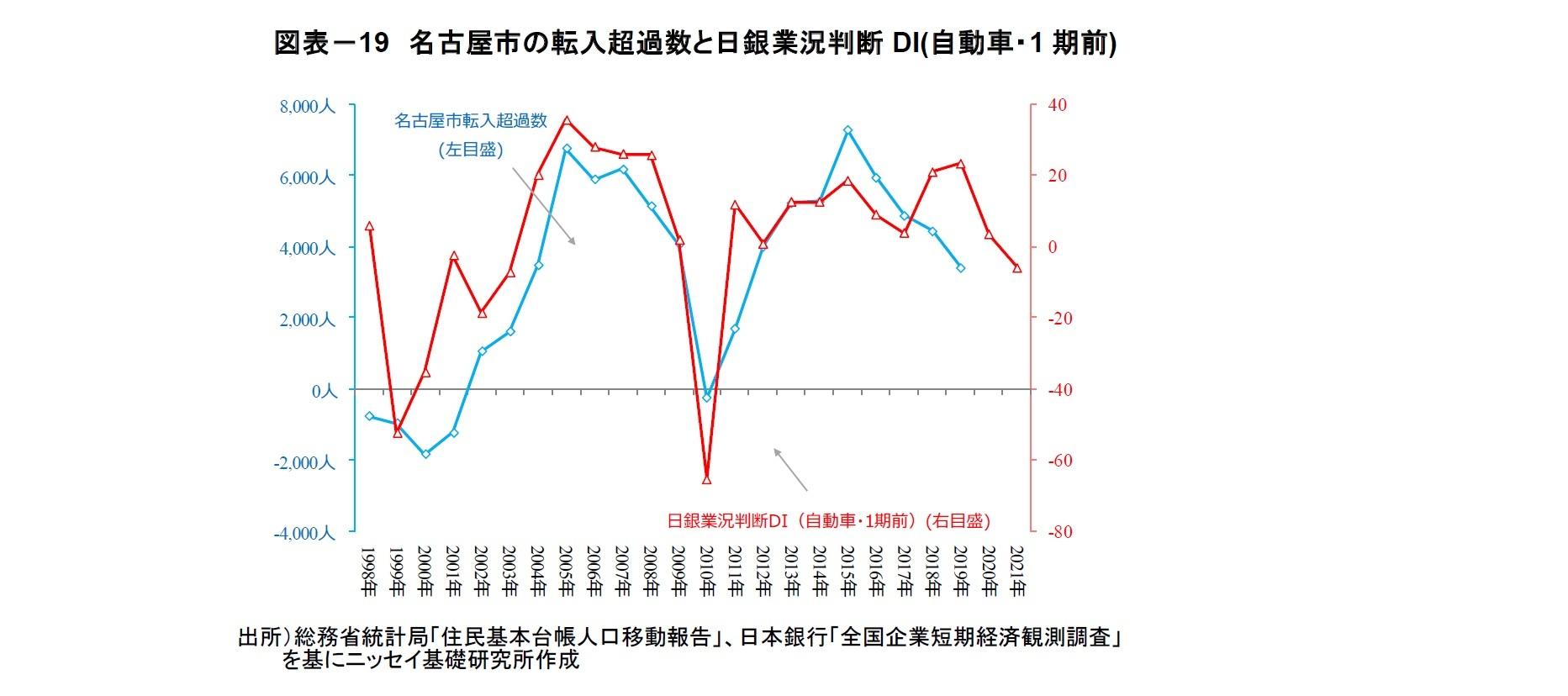図表-19 名古屋市の転入超過数と日銀業況判断DI(自動車・1期前)