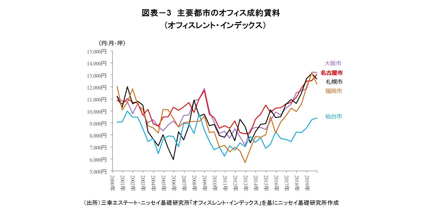 図表-3 主要都市のオフィス成約賃料(オフィスレント・インデックス)
