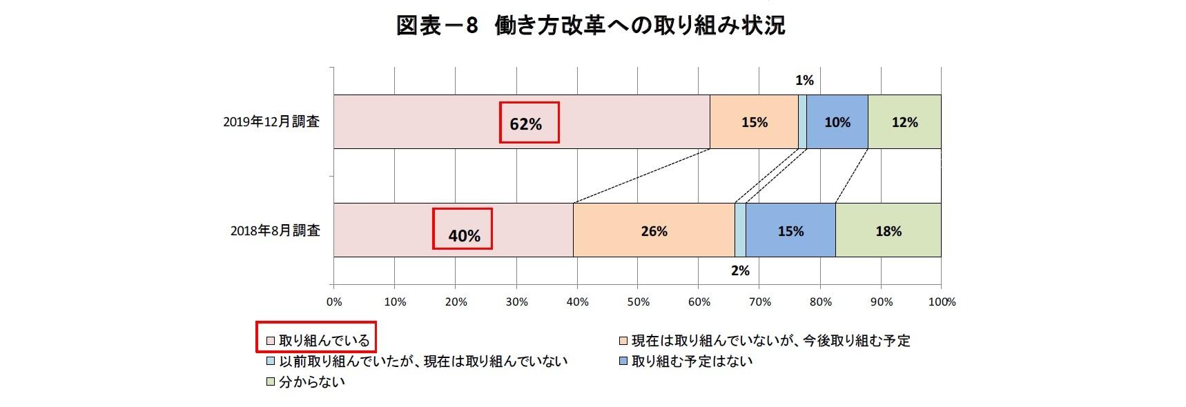 図表-8 働き方改革への取り組み状況