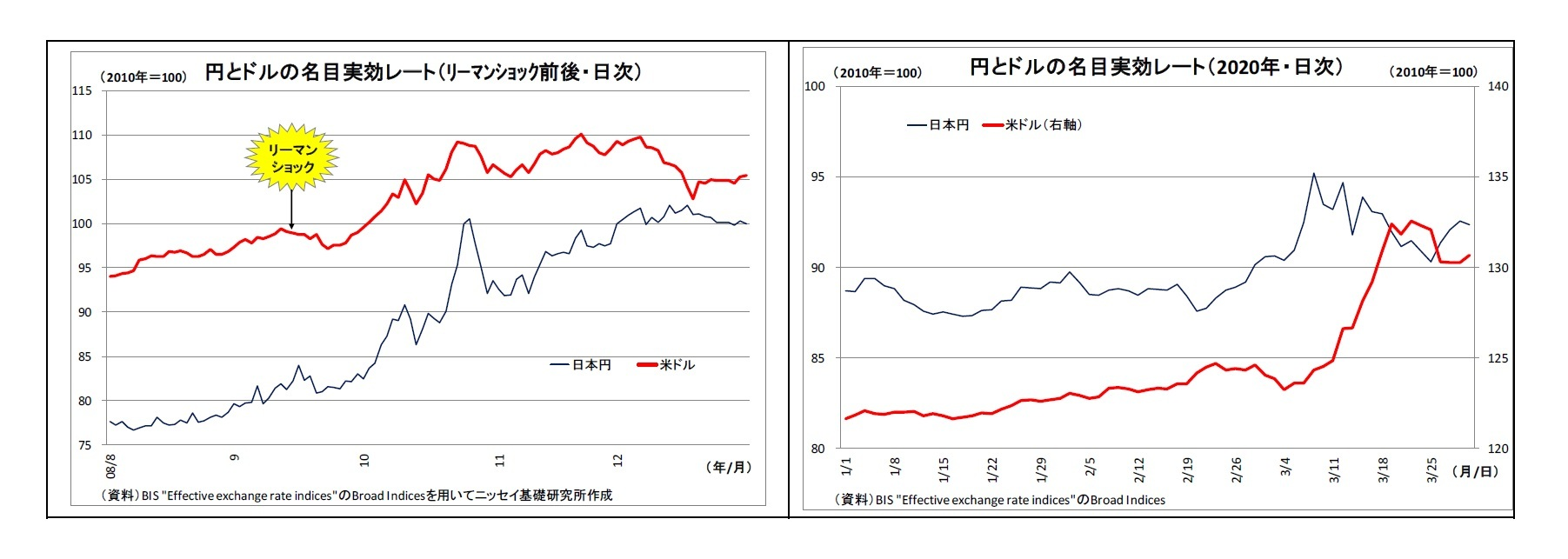 円 為替 ドル レート