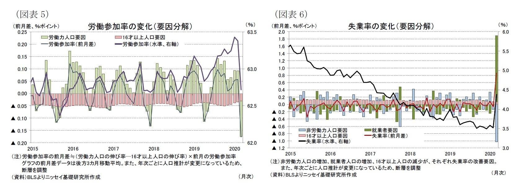 (図表5)労働参加率の変化(要因分解)/(図表6)失業率の変化(要因分解)