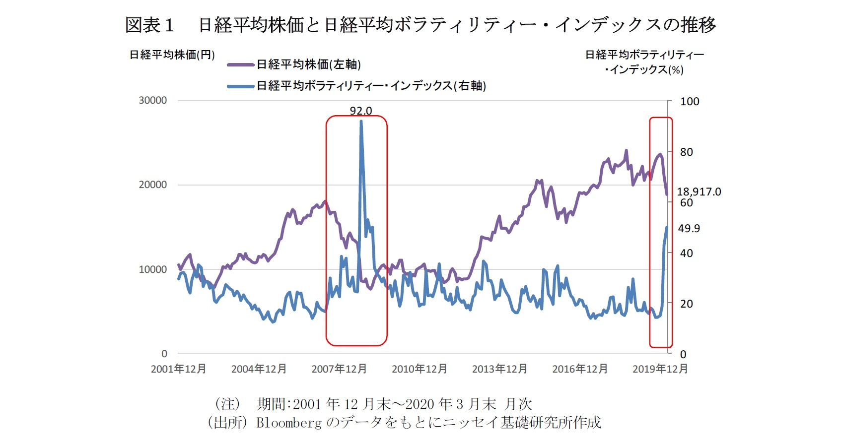図表1 日経平均株価と日経平均ボラティリティー・インデックスの推移