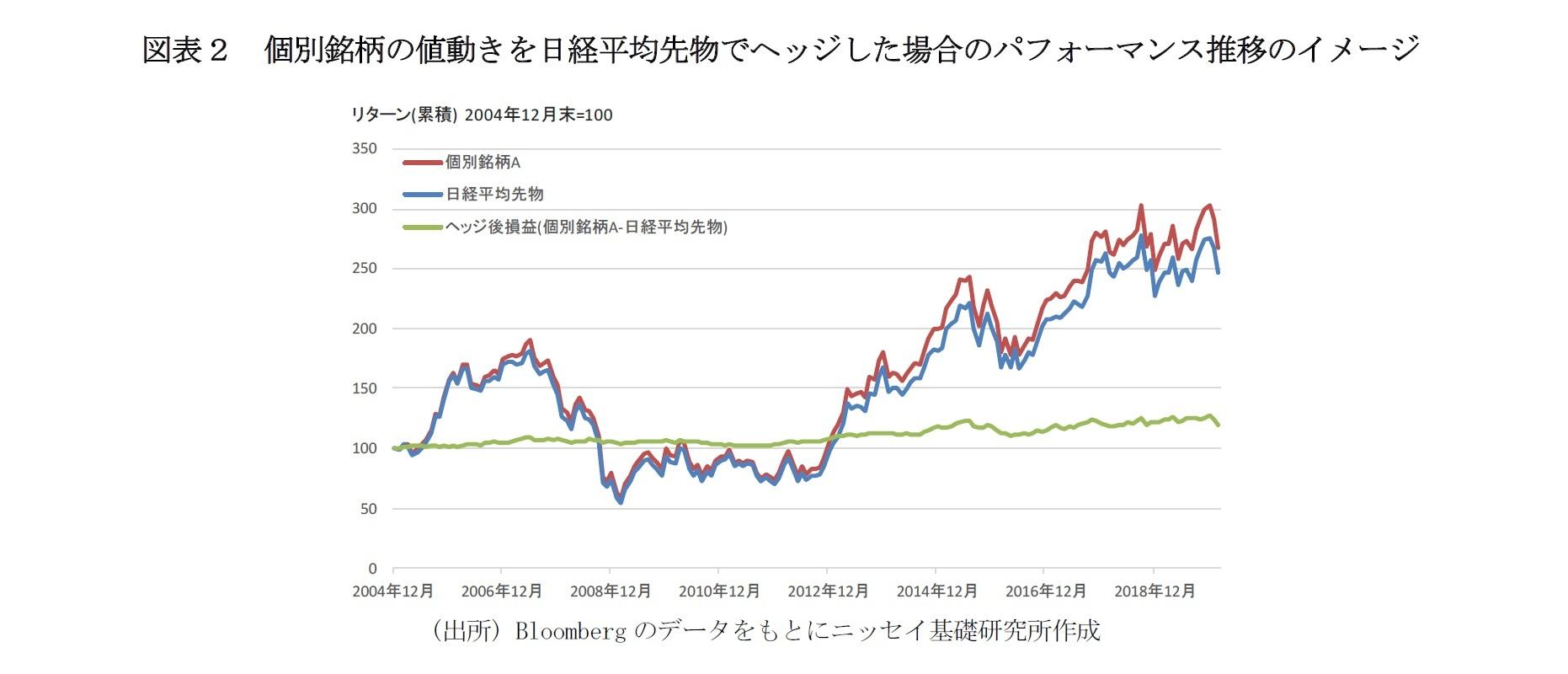図表2 個別銘柄の値動きを日経平均先物でヘッジした場合のパフォーマンス推移のイメージ