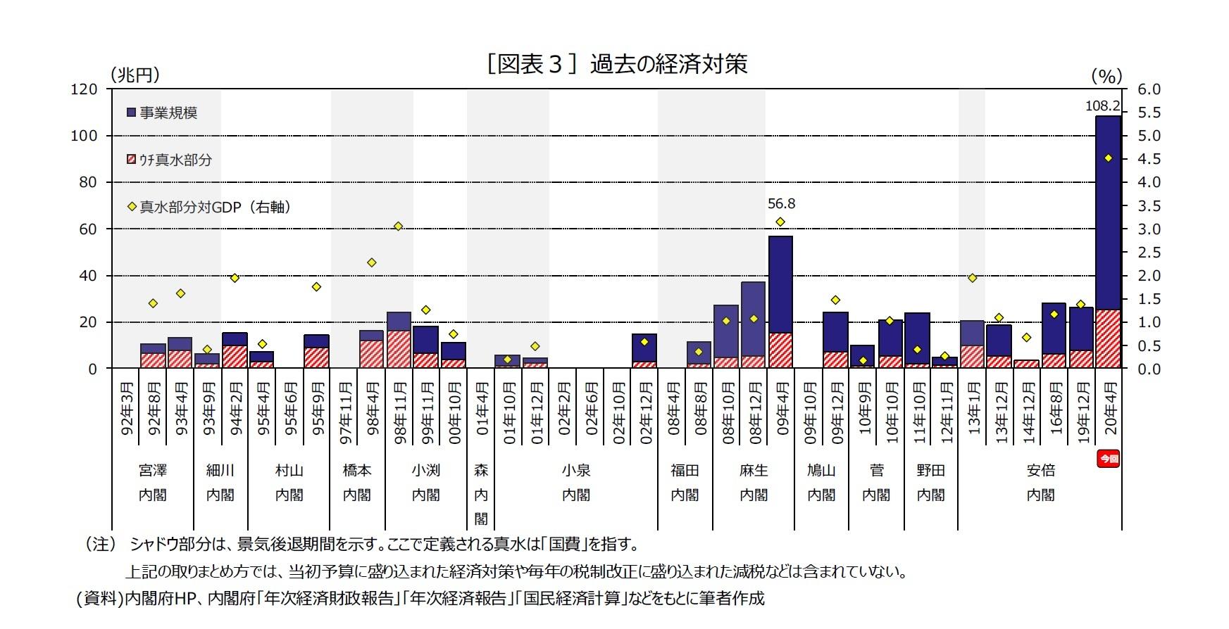 [図表3]過去の経済対策