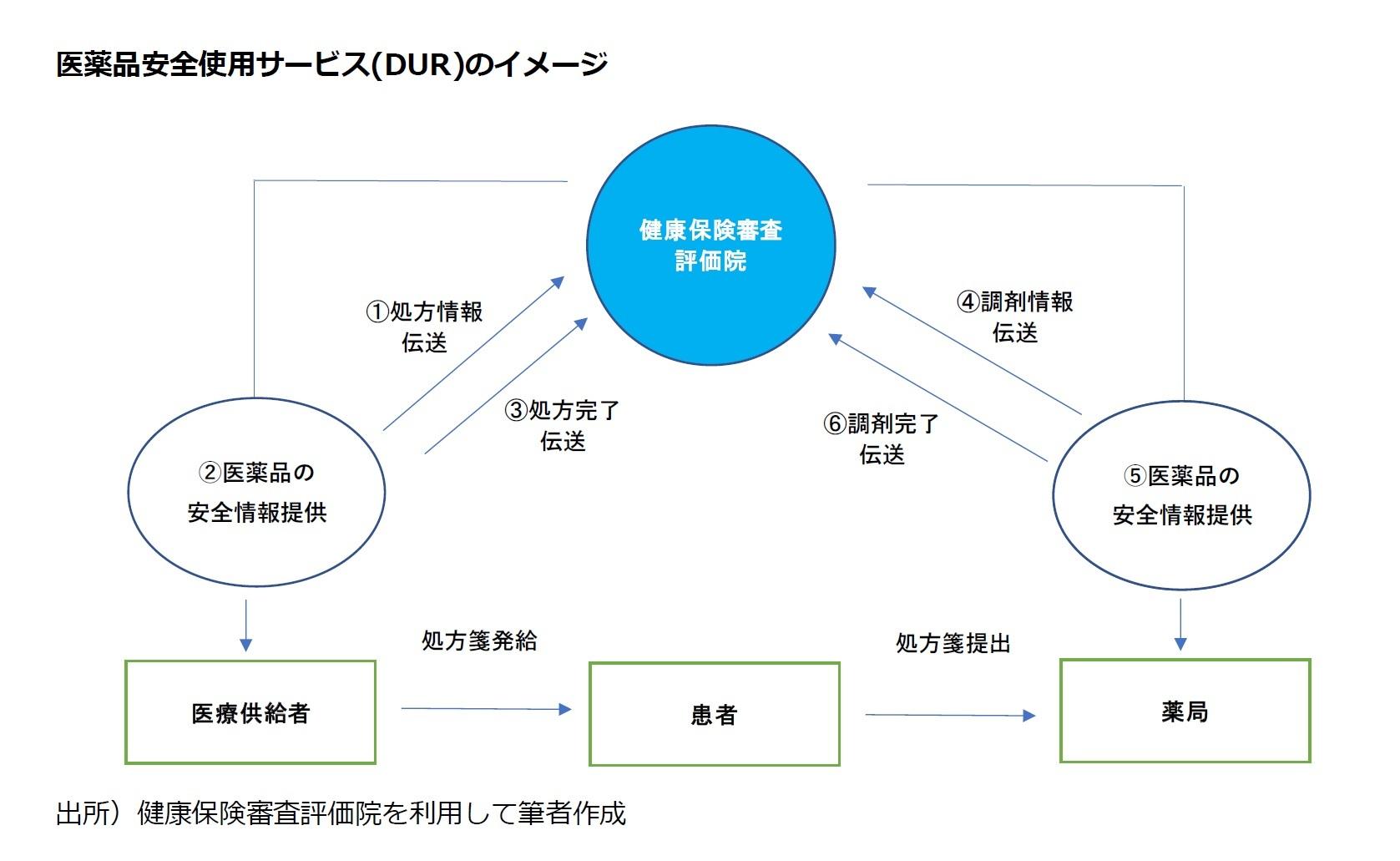 医薬品安全使用サービス(DUR)のイメージ