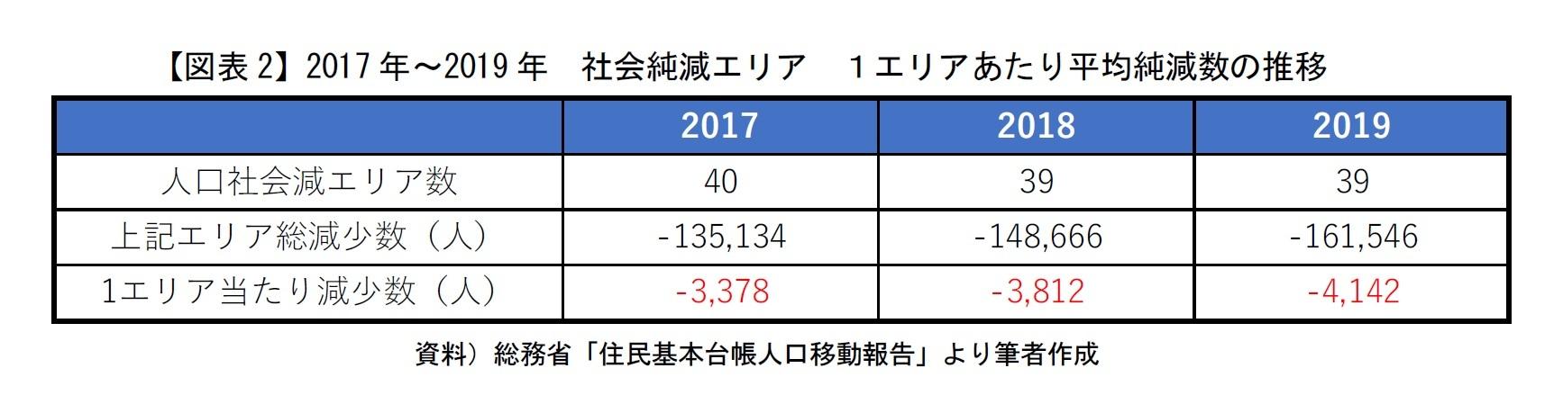 【図表2】2017年~2019年 社会純減エリア 1エリアあたり平均純減数の推移