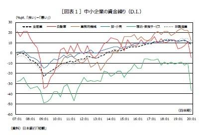 [図表1]中小企業の資金繰り(D.I.)