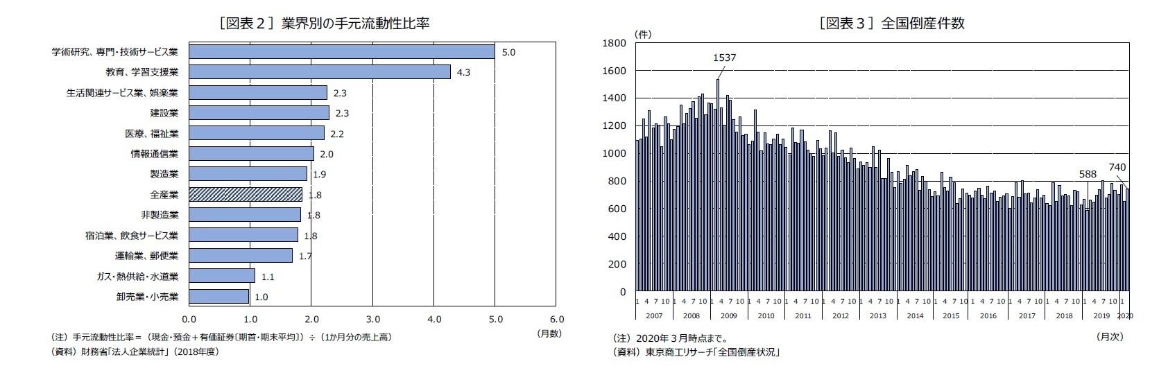 [図表2]業界別の手元流動性比率/[図表3]全国倒産件数