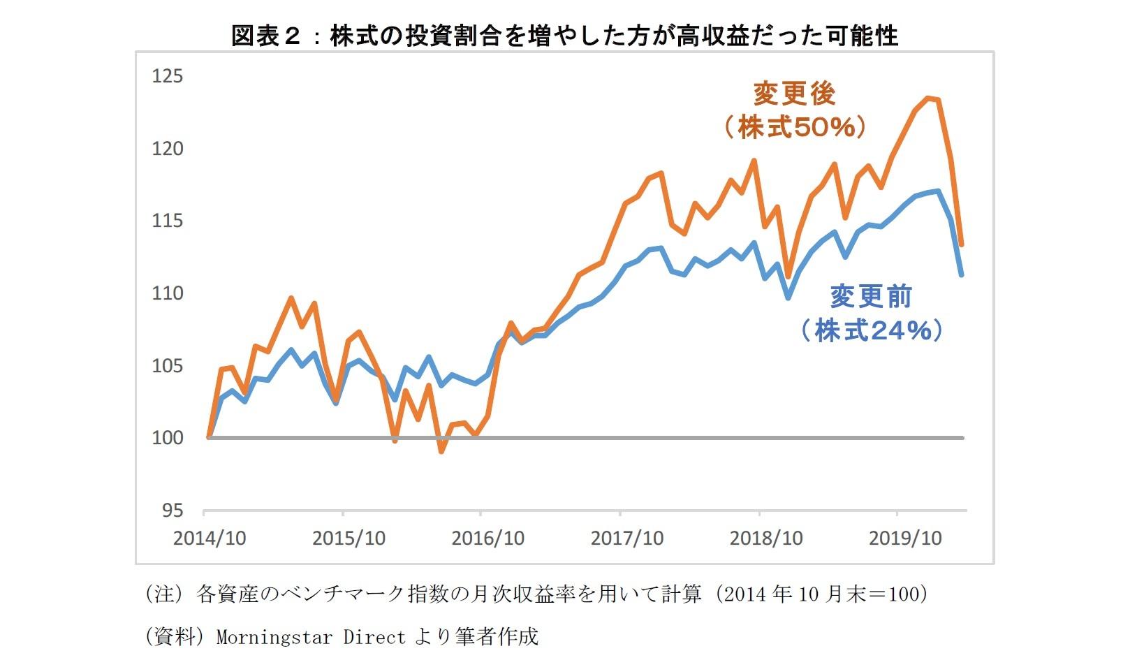 図表2:株式の投資割合を増やした方が高収益だった可能性