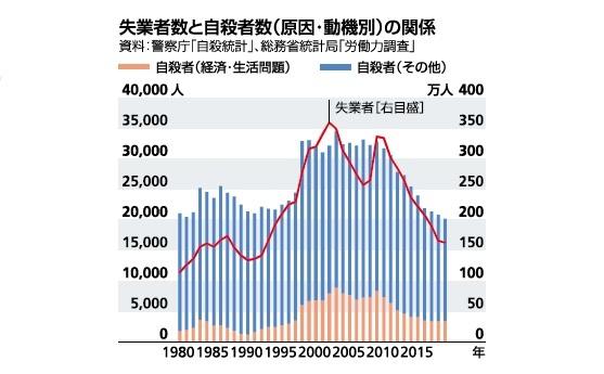 失業者数と自殺者数