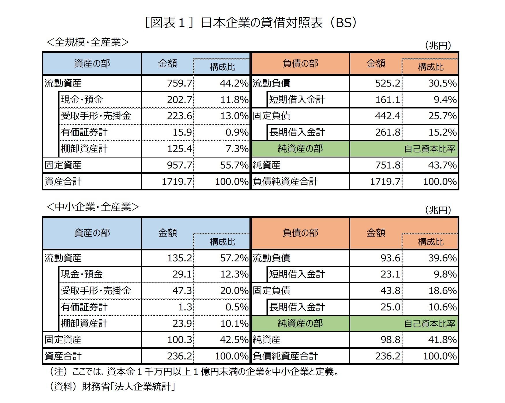 [図表1]日本企業の貸借対照表(BS)