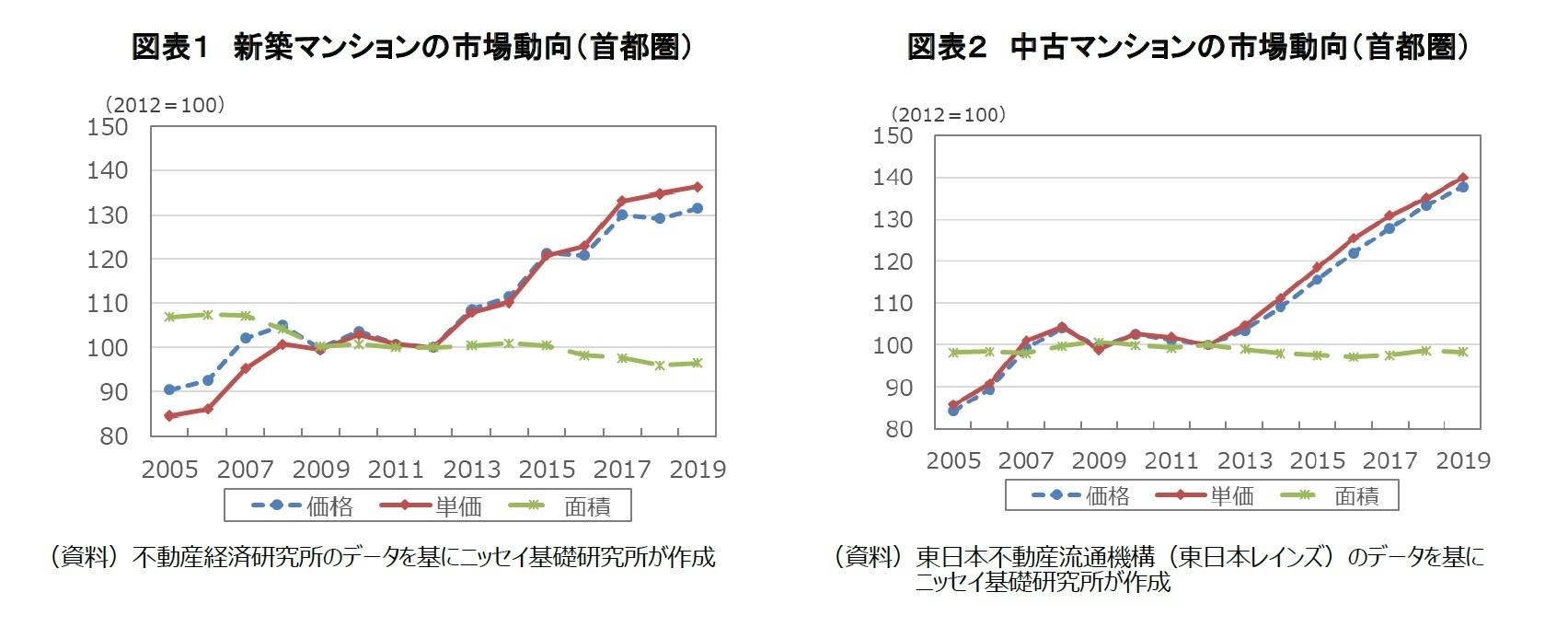 図表1 新築マンションの市場動向(首都圏)/図表2 中古マンションの市場動向(首都圏)