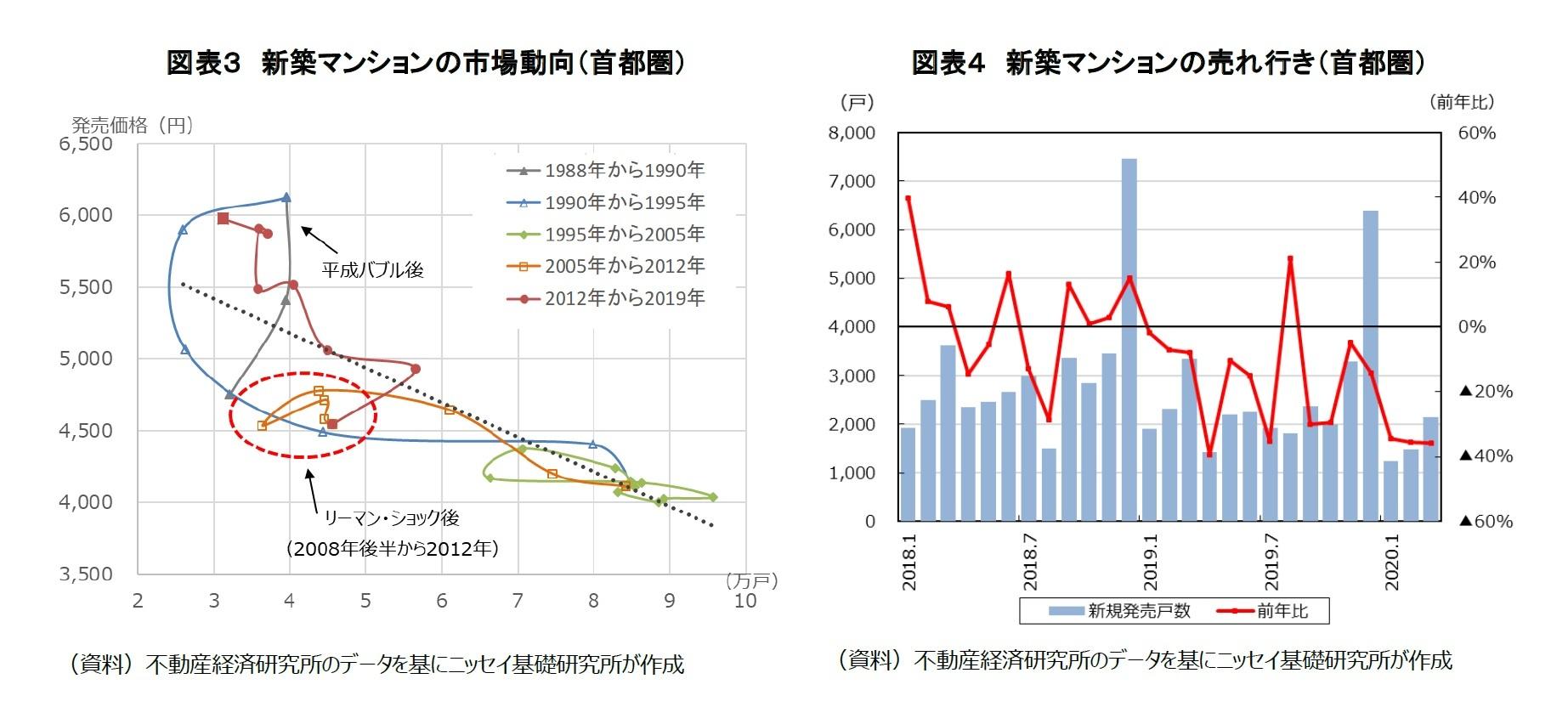 図表3 新築マンションの市場動向(首都圏)/図表4 新築マンションの売れ行き(首都圏)