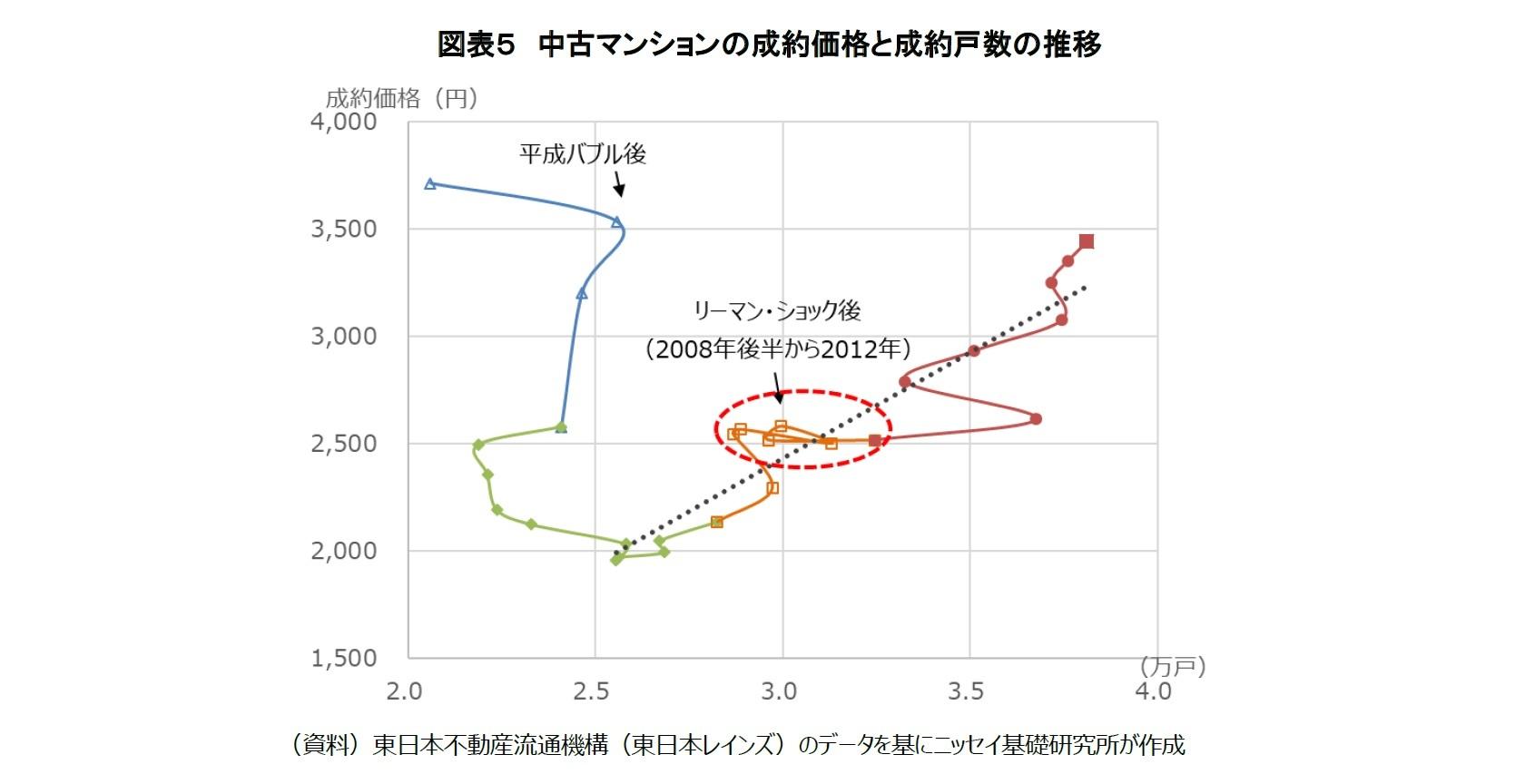 図表5 中古マンションの成約価格と成約戸数の推移
