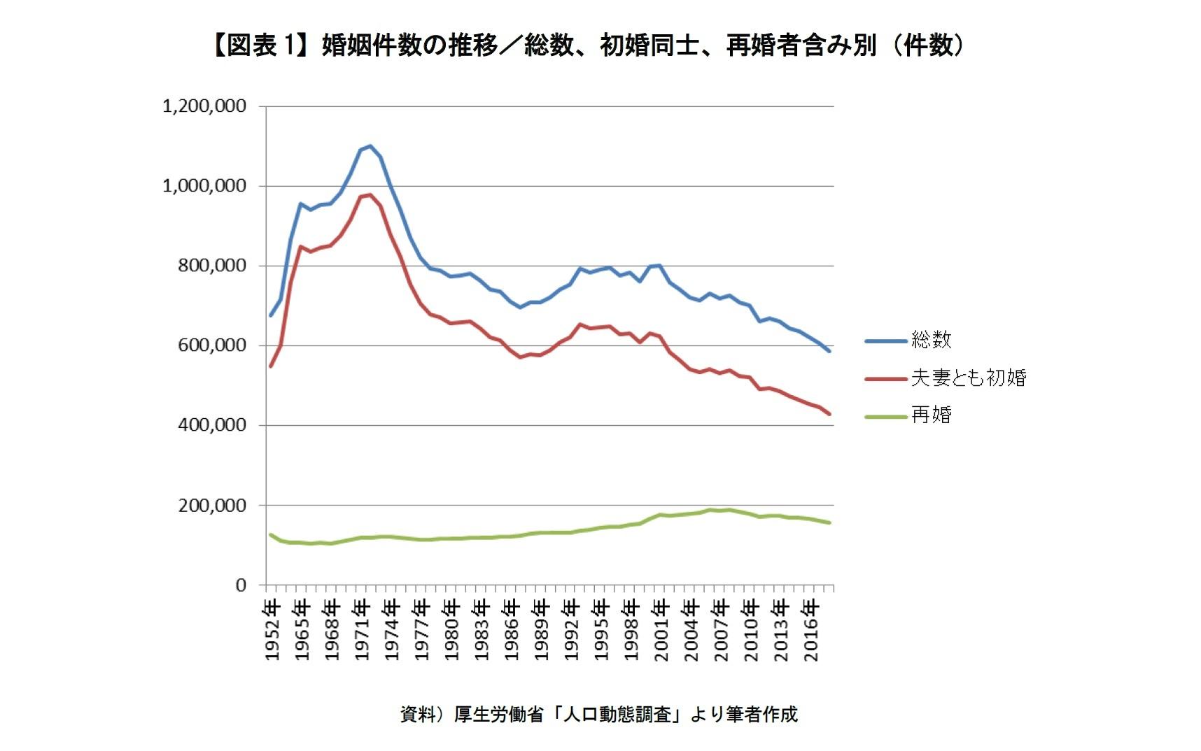 【図表1】婚姻件数の推移/総数、初婚同士、再婚者含み別(件数)