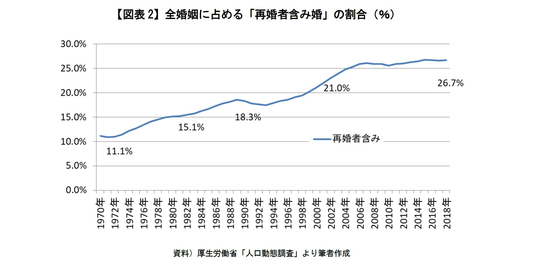 【図表2】全婚姻に占める「再婚者含み婚」の割合(%)