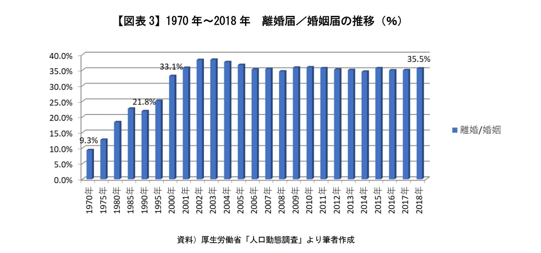 【図表3】1970年~2018年 離婚届/婚姻届の推移(%)