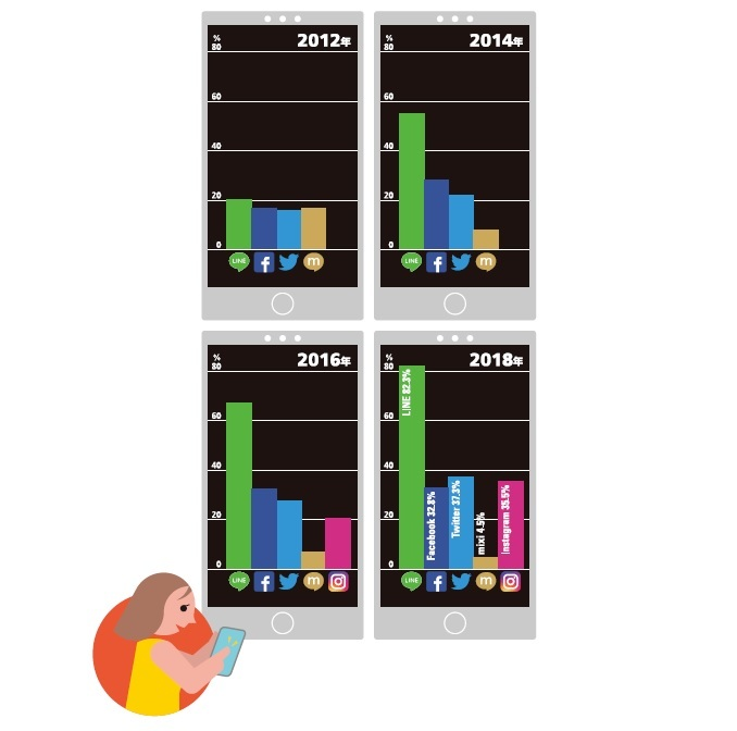 Infocalendar -主なSNSの利用率[5月17日は世界電気通信の日]