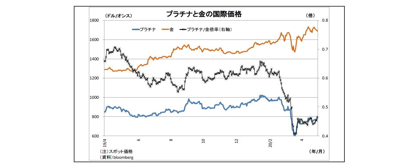プラチナと金の国際価格