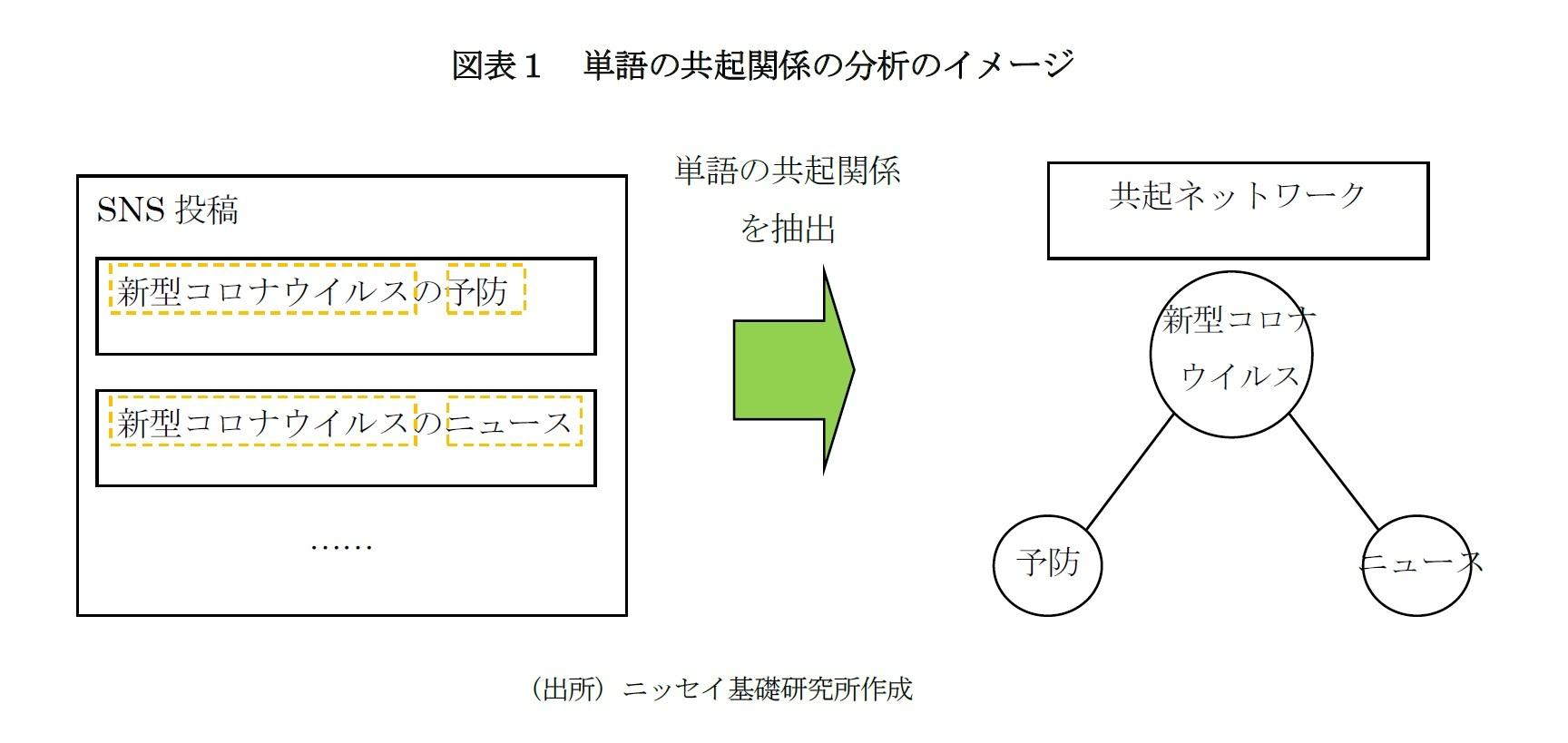 図表1 単語の共起関係の分析のイメージ