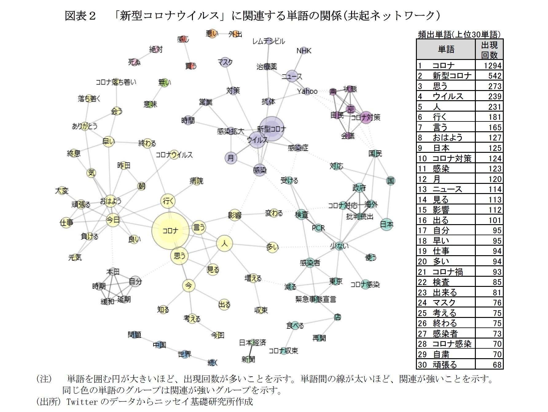図表2 「新型コロナウイルス」に関連する単語の関係(共起ネットワーク)